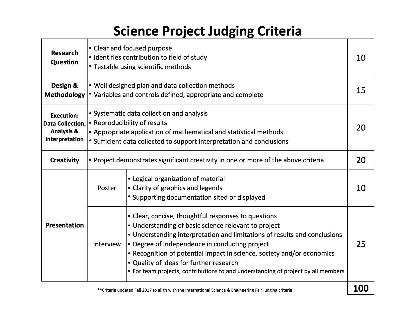 Judging_Rubric_Scientific